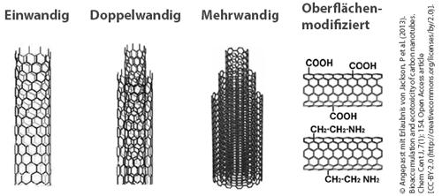 Schematischer Überblick über die verschiedenen Struktur-Arten von Kohlenstoff-Nanoröhrchen: einwandig (SWCNT), mehrwandig (MWCNT) und auch mögliche Oberflächen-Modifikationen.
