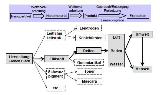 Lebenszyklus und mögliche Freisetzungspfade von nanoskaligem Carbon Black aus Produkten, hier am Beispiel für Reifen erläutert. © Kuhlbusch 2010, UBA-Studie.