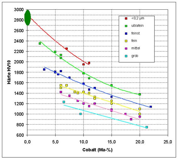 Die Haerte läßt sich durch Variation des Kobalt-Anteils und der Korngröße des Wolframcarbid-Pulvers beeinflussen. © Fraunhofer IKTS.