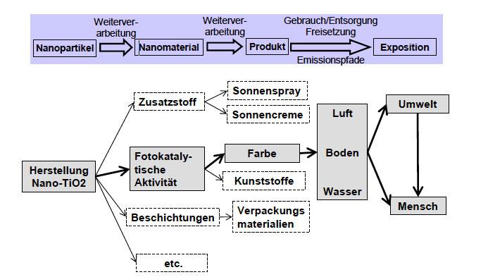 Lebenszyklus und moegliche Freisetzungspfade von Titandioxid. © Kuhlbusch et al., UBA-Studie.