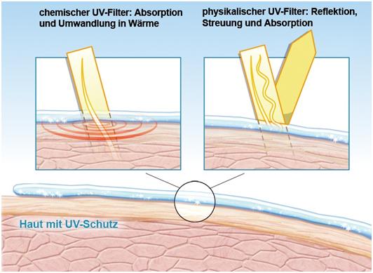 Infografik für den Vergleich physikalischer und chemischer UV-Filter zum Schutz der Haut vor schädigender UV Strahlung.