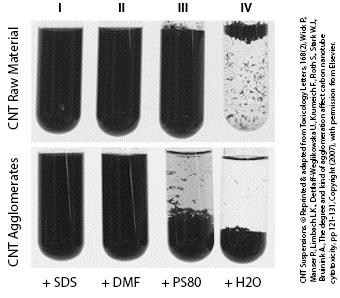 Unterschiedliche Suspensionen von Kohlenstiff-Nanoröhrchen.