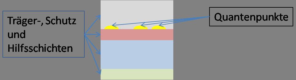 Quantenpunkte in Schichtsystemen (z.B. für Displays), © C. Steinbach