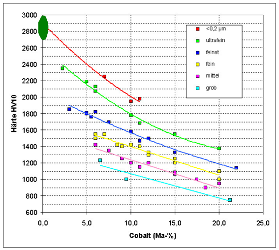 The hardness of tungsten carbide cobalt (WC-Co) is influenced by WC grain size and cobalt content. © Fraunhofer IKTS.